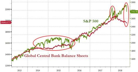 Global Central Bank Balance Sheet Oct 2018