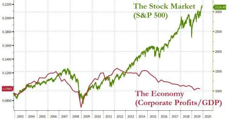 GDP - S&P